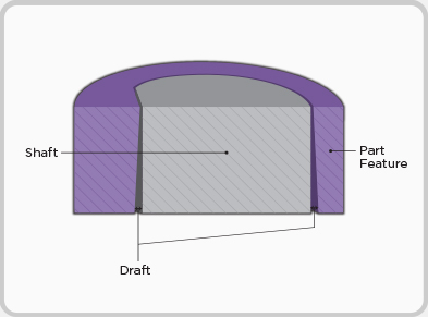 Getting to the point with Crush Ribs - Design Engineering