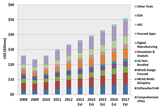Cloud-Based PLM Market worth 455 Billion USD by 2021