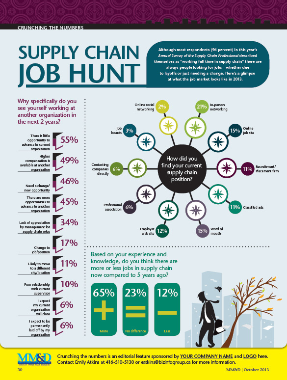 Infographic: Supply chain job hunt - MMD