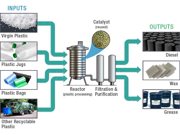 The Serial Entrepreneurs Art Of Selling A Cleantech Idea