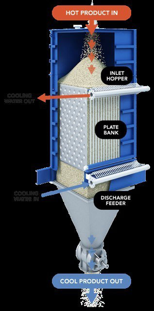 Solex Thermal's Indirect Plate Heat Exchanger. PHOTO Solex Thermal