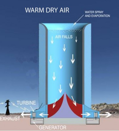 Diagram demonstrating how SWET's downdraft tower will generate pwoer. PHOTO: Arizona Green Power