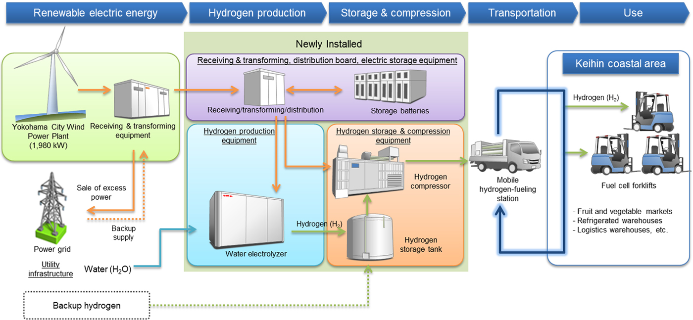 Toyota Joins Japanese Effort To Test Full Fledged Hydrogen