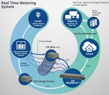 An illustration demonstrating how CircuitMeter's WebMeter connects to an existing electrical system and the cloud. PHOTO: CircuitMeter