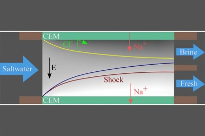 A diagram showing the process in which the shockwave pushes salt ions to one side of the, leaving fresh water on the other. PHOTO: MIT