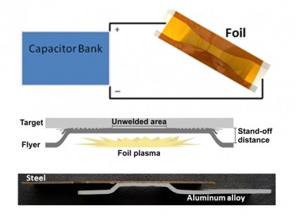 A diagram showing vaporized foil actuator welding. PHOTO: Courtesy of Glenn Daehn, Ohio State University