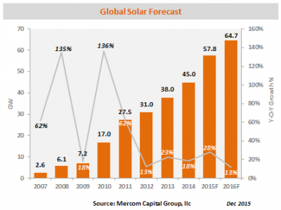 Though it won't be quite as significant as the jolt between 2014 and 2015, solar market expansion is expected to continue. PHOTO: Mercom Capital Group.