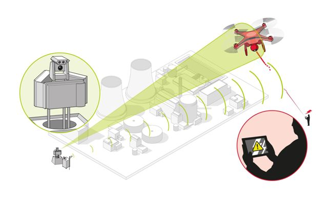 Diagram outlining Airbus's counter-UAV technology. The system detects drones and marginalizes them using jamming technology. PHOTO: Airbus