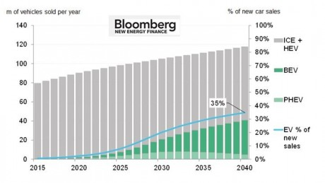 Chart showing the growth in electric vehicles' market share. PHOTO: Bloomberg New Energy Finance