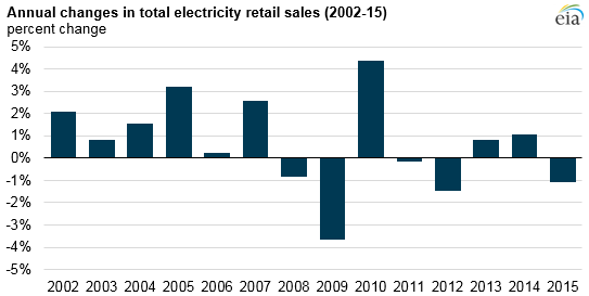 Chart showing sale of electricity in U.S. between 2002 and 2015. PHOTO: EIA