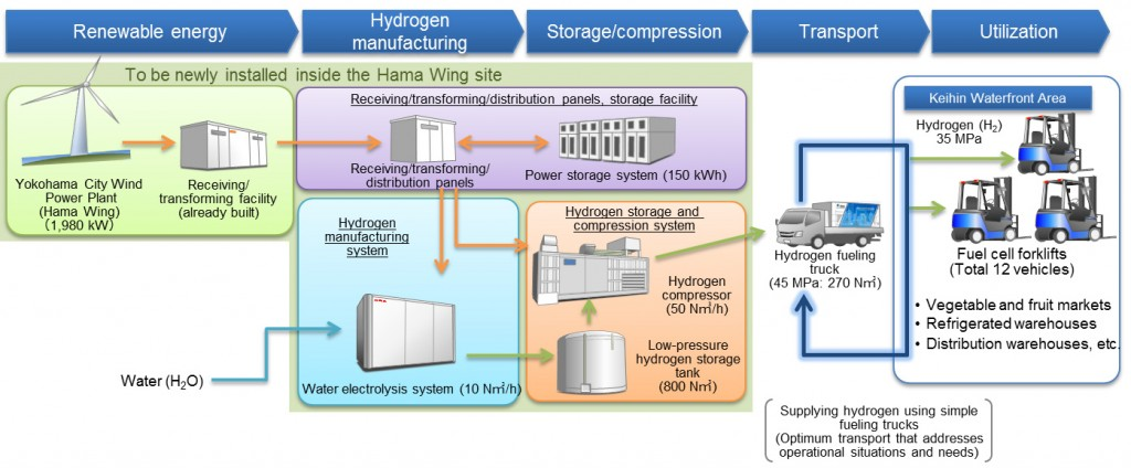 A diagram showing how Toyota's clean hydrogen fuel project will deliver energy. PHOTO: Toyota   Click to enlarge.