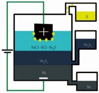 A diagram showing how the new process processes antimony sulfide into pure antimony metal and sulfur gas. PHOTO: MIT
